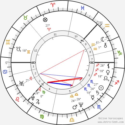 Kathryn Morton birth chart, biography, wikipedia 2019, 2020