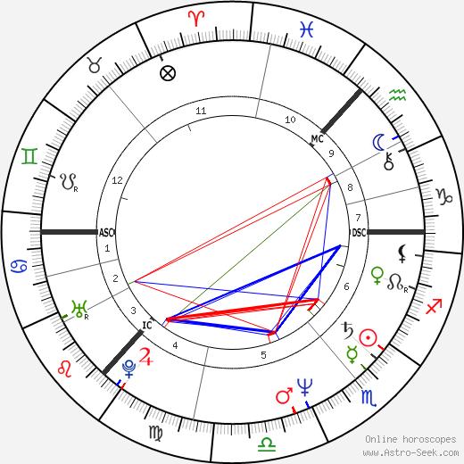Kathryn Morton astro natal birth chart, Kathryn Morton horoscope, astrology