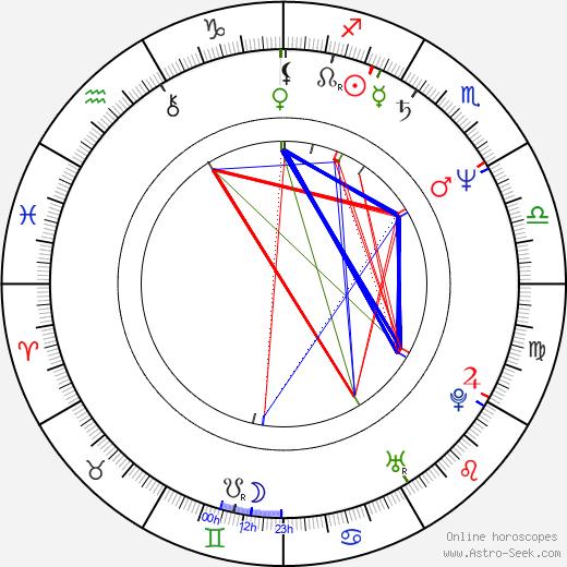 Кевин Конрой Kevin Conroy день рождения гороскоп, Kevin Conroy Натальная карта онлайн
