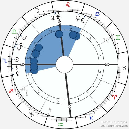 Kris Kardashian wikipedia, horoscope, astrology, instagram