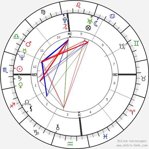 Kris Kardashian tema natale, oroscopo, Kris Kardashian oroscopi gratuiti, astrologia