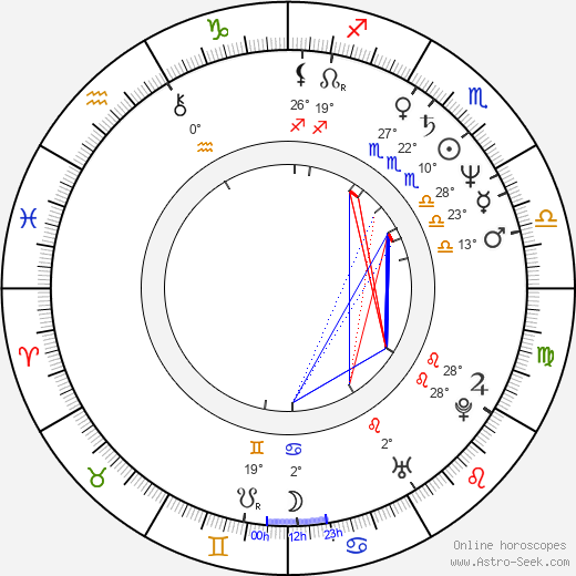 Lani John Tupu birth chart, biography, wikipedia 2018, 2019