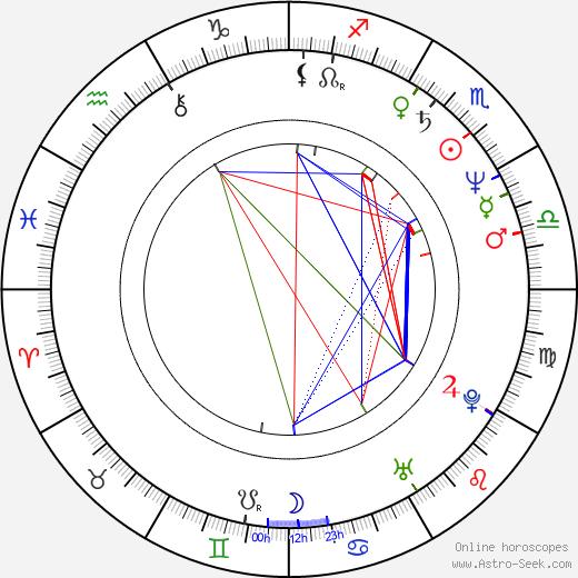 Lani John Tupu день рождения гороскоп, Lani John Tupu Натальная карта онлайн