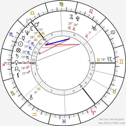 Les McKeown birth chart, biography, wikipedia 2019, 2020