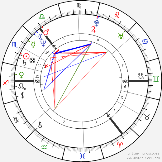 Les McKeown birth chart, Les McKeown astro natal horoscope, astrology