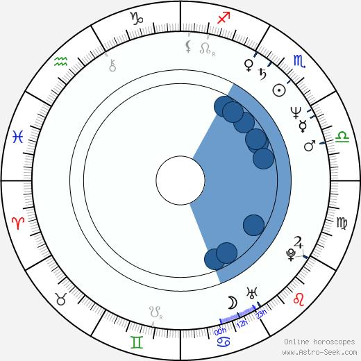 Ljiljana Blagojević wikipedia, horoscope, astrology, instagram