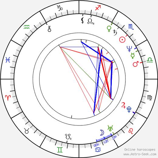 Ljiljana Blagojević tema natale, oroscopo, Ljiljana Blagojević oroscopi gratuiti, astrologia