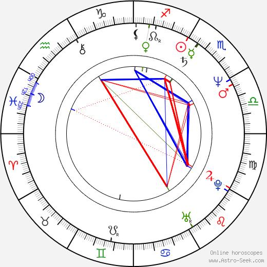 Ludovico Einaudi astro natal birth chart, Ludovico Einaudi horoscope, astrology