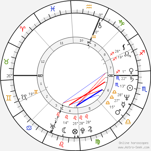 Maria Shriver birth chart, biography, wikipedia 2018, 2019