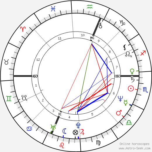 Maria Shriver astro natal birth chart, Maria Shriver horoscope, astrology