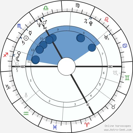 Marie-Hélène Aubert wikipedia, horoscope, astrology, instagram