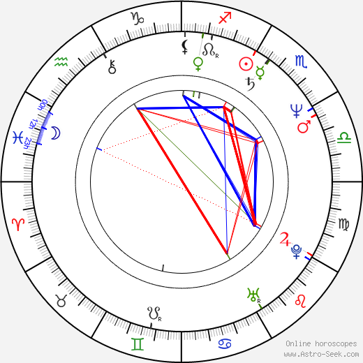 Mariele Millowitsch astro natal birth chart, Mariele Millowitsch horoscope, astrology