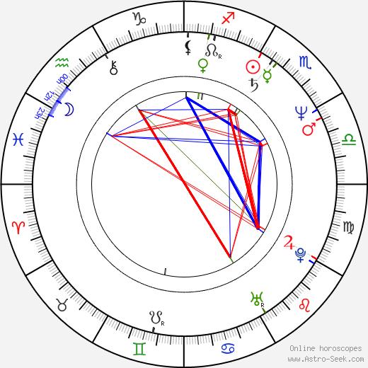 Mary Macmaster birth chart, Mary Macmaster astro natal horoscope, astrology