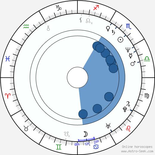 Matti Vanhanen wikipedia, horoscope, astrology, instagram
