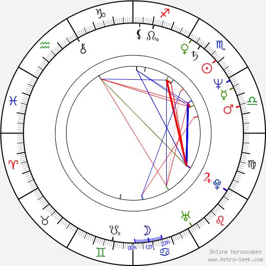Matti Vanhanen birth chart, Matti Vanhanen astro natal horoscope, astrology