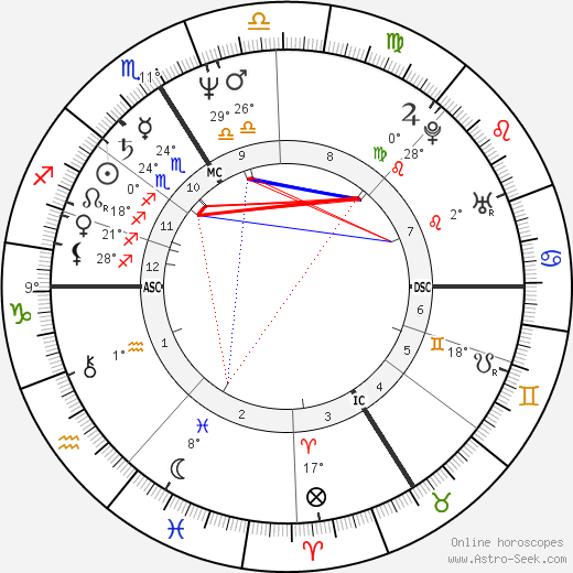 Michel Bourdeau birth chart, biography, wikipedia 2019, 2020
