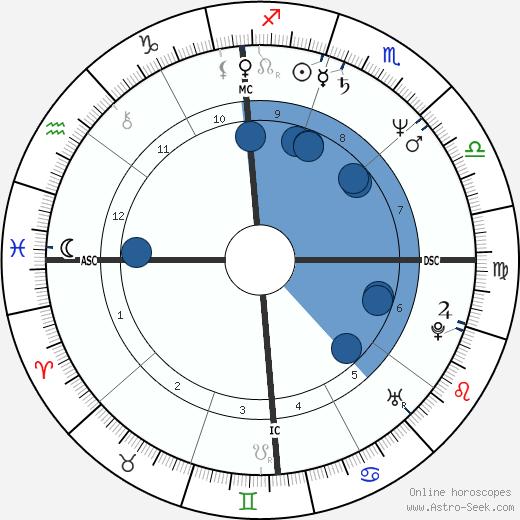 Peter Douglas wikipedia, horoscope, astrology, instagram