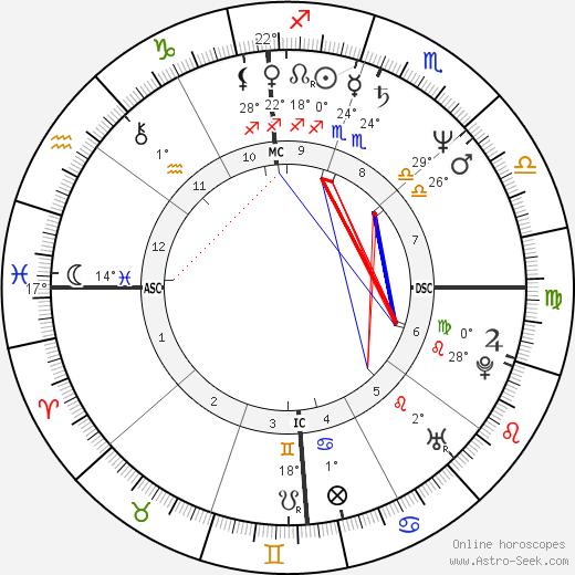 Peter Douglas birth chart, biography, wikipedia 2019, 2020