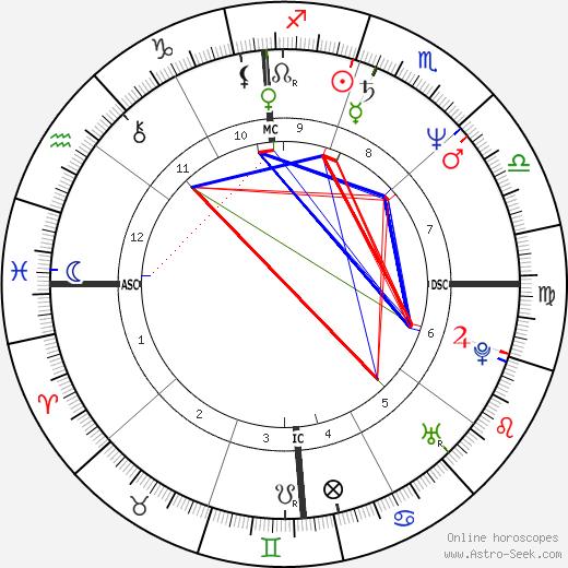 Peter Douglas astro natal birth chart, Peter Douglas horoscope, astrology