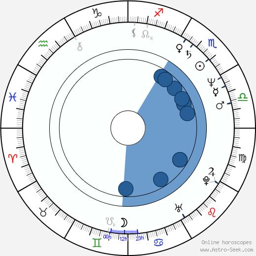 Phil Simms wikipedia, horoscope, astrology, instagram