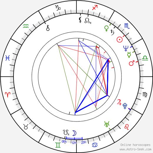 Phil Simms день рождения гороскоп, Phil Simms Натальная карта онлайн