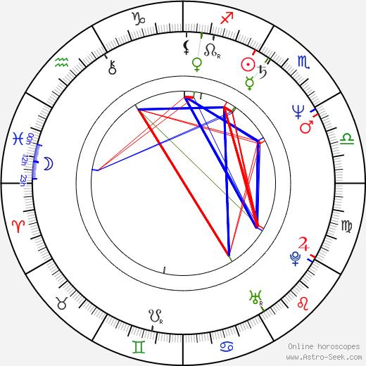 Rainer Grenkowitz astro natal birth chart, Rainer Grenkowitz horoscope, astrology