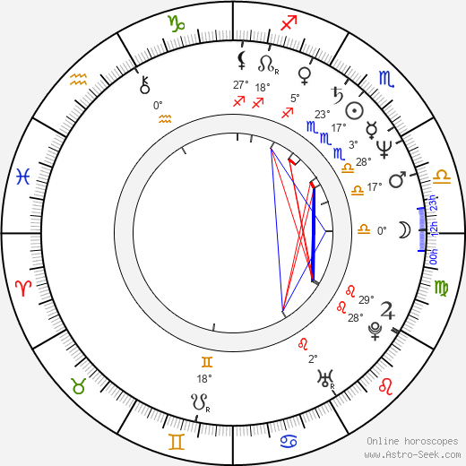 Roland Emmerich birth chart, biography, wikipedia 2018, 2019