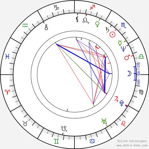 Roland Emmerich astro natal birth chart, Roland Emmerich horoscope, astrology