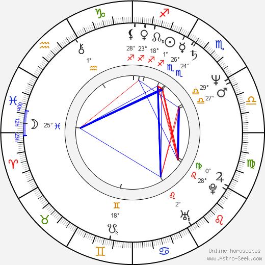 Scott Hoch birth chart, biography, wikipedia 2019, 2020