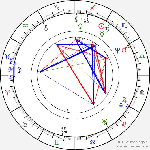 Scott Hoch birth chart, Scott Hoch astro natal horoscope, astrology