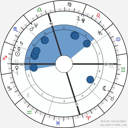 Terry Ann Holladay wikipedia, horoscope, astrology, instagram