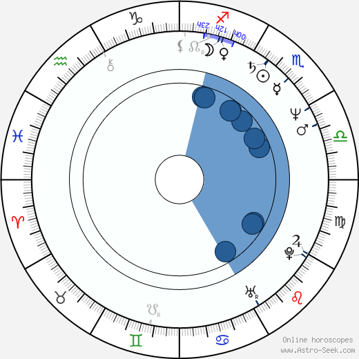 Turo Pajala wikipedia, horoscope, astrology, instagram