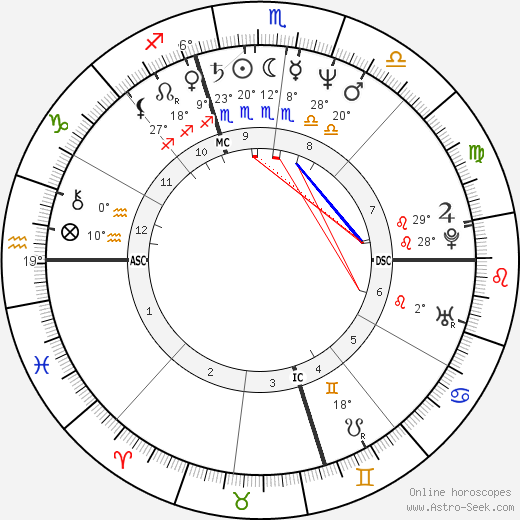 Whoopi Goldberg birth chart, biography, wikipedia 2018, 2019
