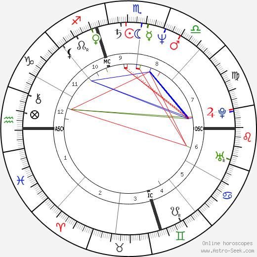 Вупи Голдберг Whoopi Goldberg день рождения гороскоп, Whoopi Goldberg Натальная карта онлайн
