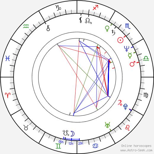 Yukihiko Tsutsumi birth chart, Yukihiko Tsutsumi astro natal horoscope, astrology