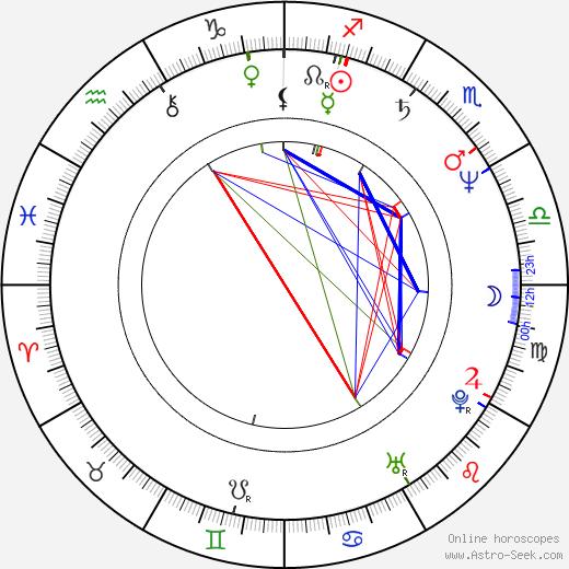 Aleksandr Feklistov tema natale, oroscopo, Aleksandr Feklistov oroscopi gratuiti, astrologia