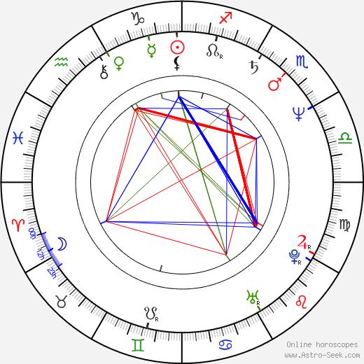 Alena Ambrová tema natale, oroscopo, Alena Ambrová oroscopi gratuiti, astrologia