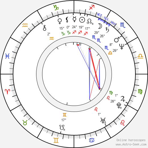 Andrzej Chudy birth chart, biography, wikipedia 2020, 2021