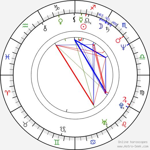 Andrzej Chudy birth chart, Andrzej Chudy astro natal horoscope, astrology
