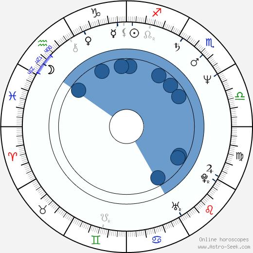 Andrzej Sekula wikipedia, horoscope, astrology, instagram