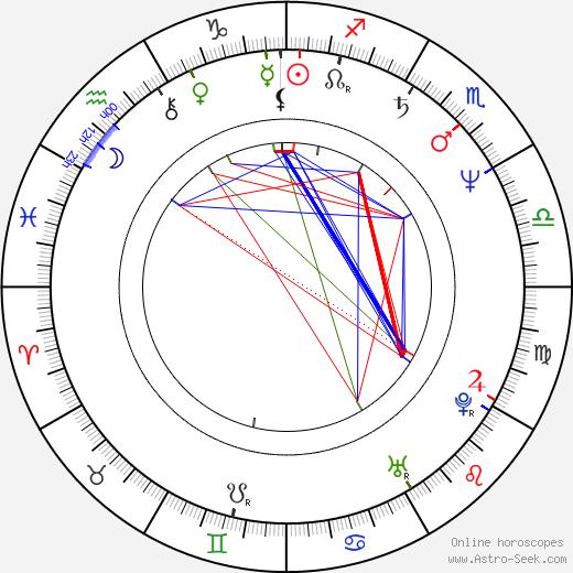 Анджей Секула Andrzej Sekula день рождения гороскоп, Andrzej Sekula Натальная карта онлайн
