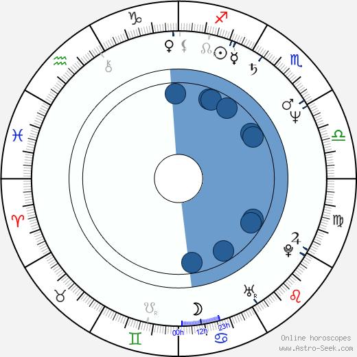Bob Hilgenberg wikipedia, horoscope, astrology, instagram