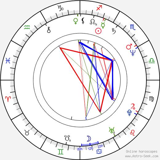 Bob Hilgenberg birth chart, Bob Hilgenberg astro natal horoscope, astrology