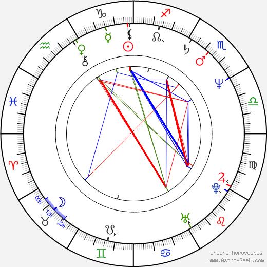 Bruno de André astro natal birth chart, Bruno de André horoscope, astrology