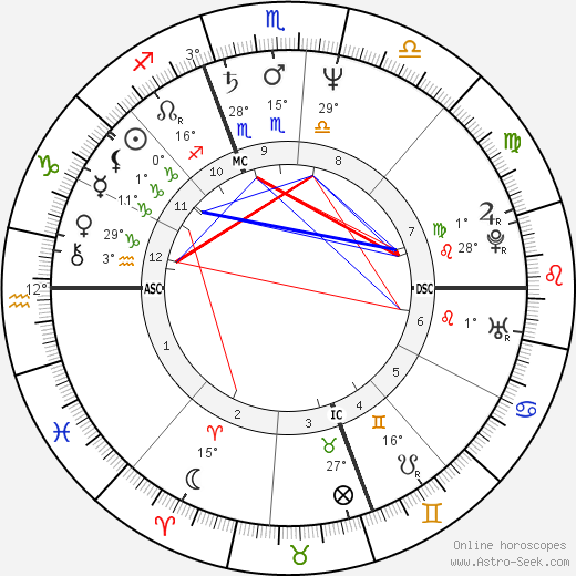 Christa Worthington birth chart, biography, wikipedia 2019, 2020