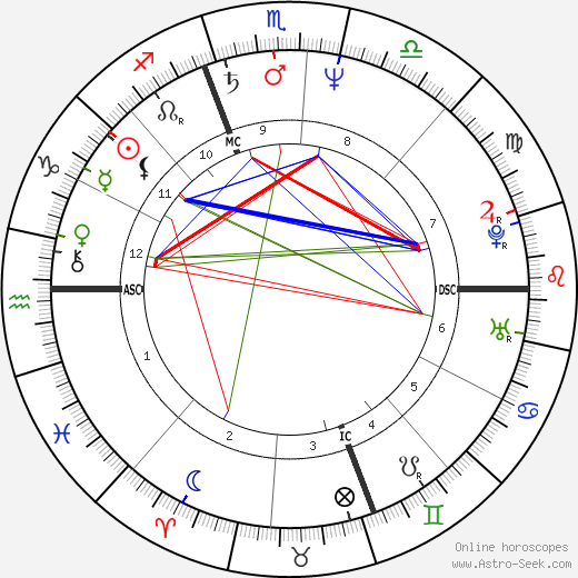 Christa Worthington astro natal birth chart, Christa Worthington horoscope, astrology
