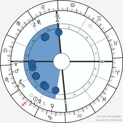 Claude Riviere wikipedia, horoscope, astrology, instagram