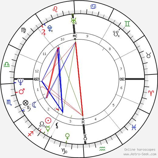 Claude Riviere день рождения гороскоп, Claude Riviere Натальная карта онлайн