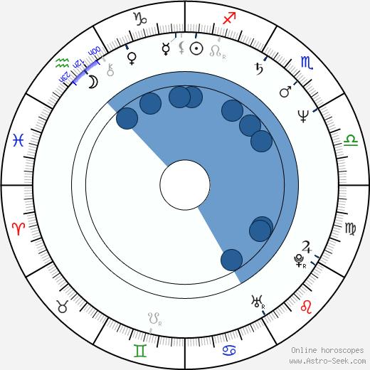 Cynthia Dorn wikipedia, horoscope, astrology, instagram