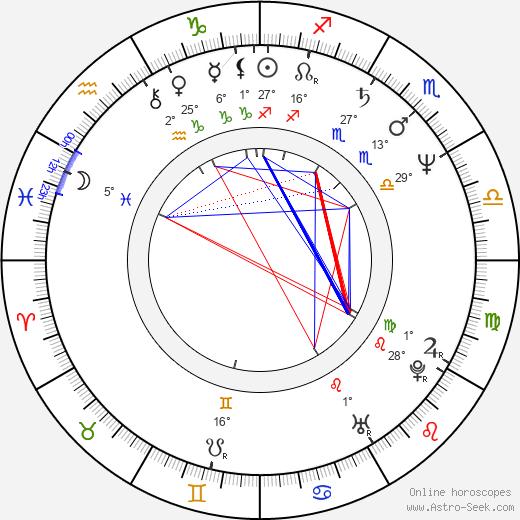 David Breashears birth chart, biography, wikipedia 2020, 2021